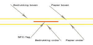 nfc-papier-opbouw